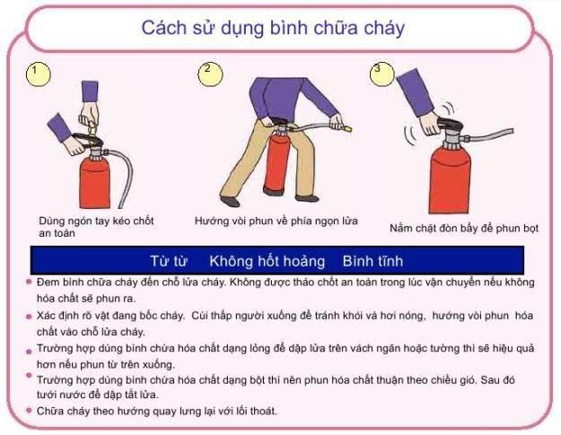 Cách sử dụng bình chữa cháy tổng quát